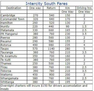 intercity south